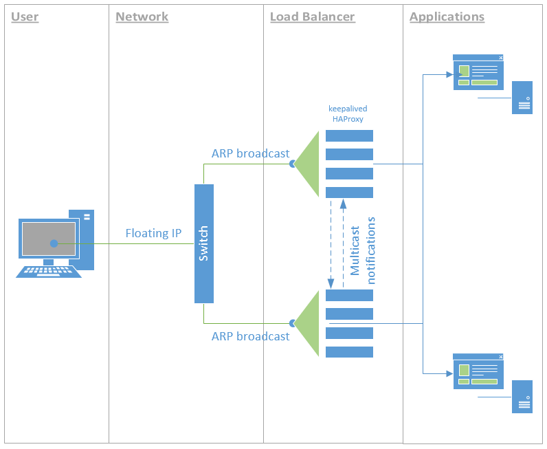 High-availability load balancer with Rancher